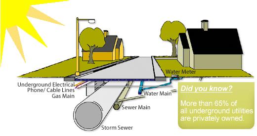 Underground Utility Locator Private Utilities Colorado